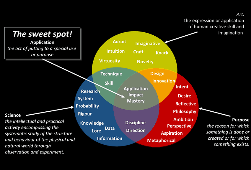 The sweet spot: Where Science, Purpose and Art converge